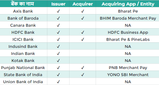 e rupi digital payment bank, E Rupi क्या है