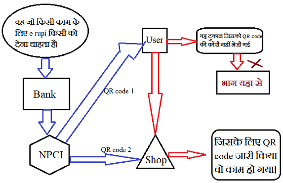 e rupi in hindi, What is e-RUPI and how it works?